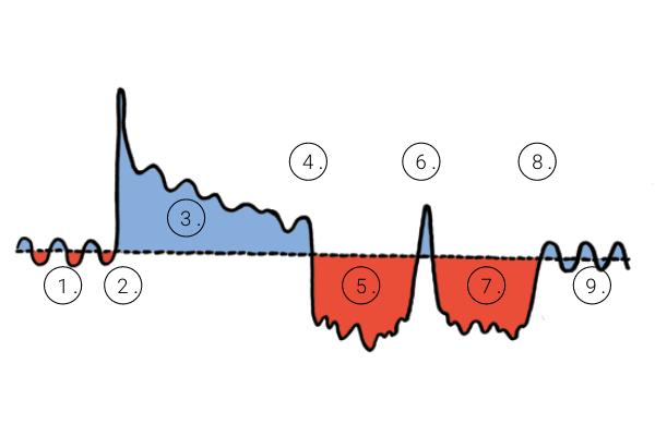 METAsundhedsmodellen, de to faser: stress og regeneration